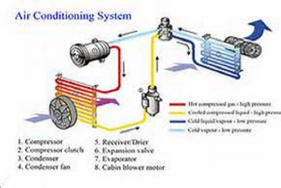 **AUTO HEATER & AIR-CONDITION SERVICE**