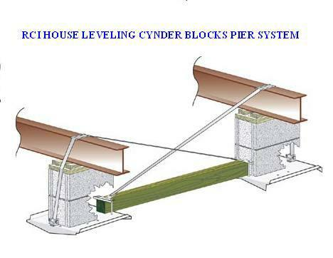 Mobile homes pier and beam concrete slab foundation for Block and beam foundation vs slab