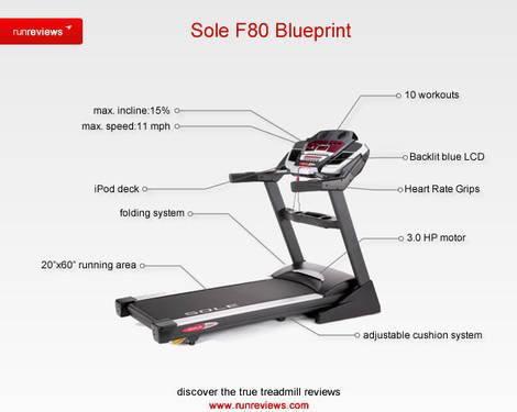 New F80 Sole Fitness Treadmill