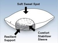 The Sweet Spot Pillow is a patented sleep pillow that